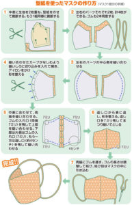 手作りマスクの作り方の画像