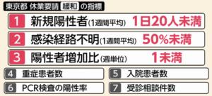 東京アラートの緩和指標