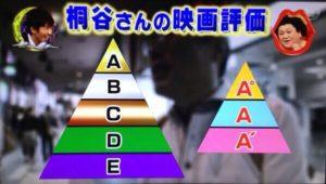 桐谷さんの映画評価のピラミッド
